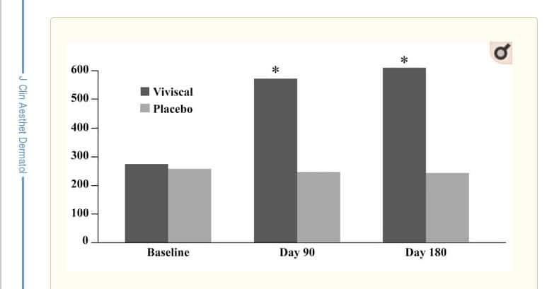 Biotina con ZINC en Vipelin