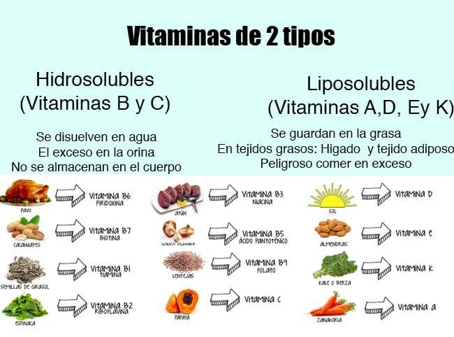 Todas las vitaminas del ser humano 2 tipos